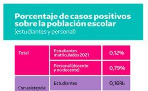 Los casos positivos de COVID en las escuelas representan el 0.12% en estudiantes matriculados